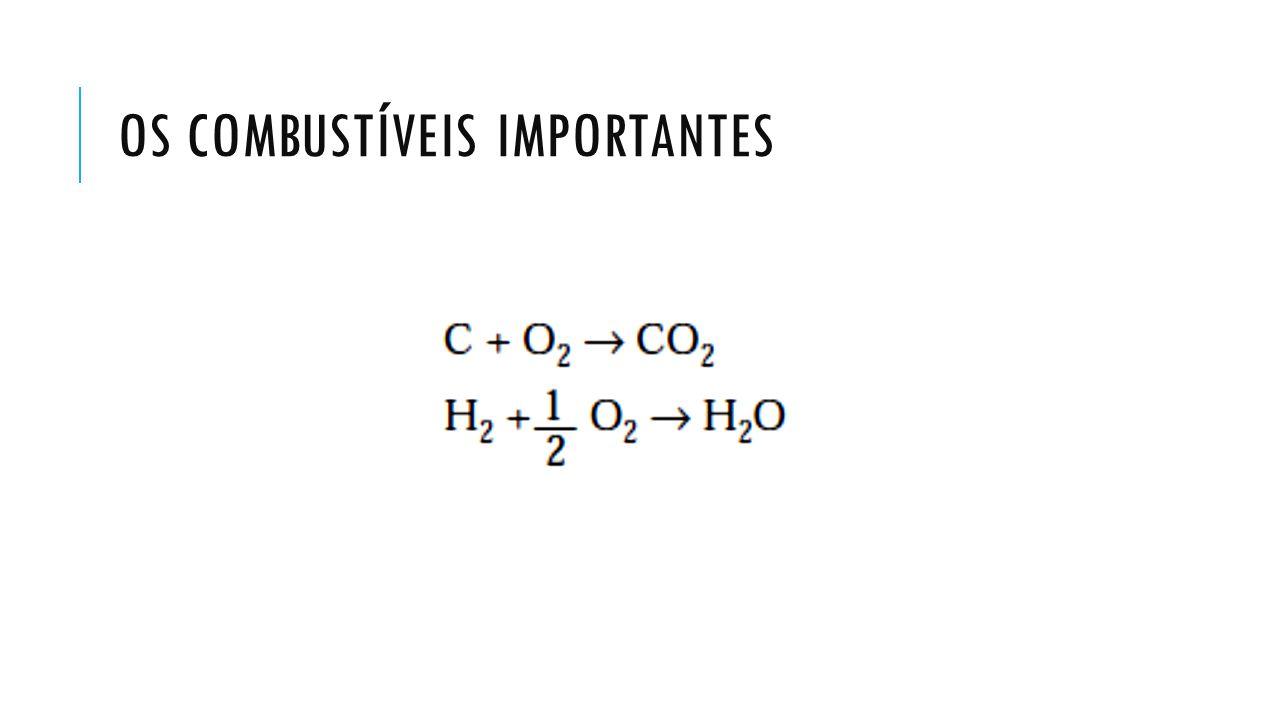 COMPOSIÇÃO DA MAIORIA DOS COMBUSTÍVEIS Os elementos químicos que entram na composição da maioria dos combustíveis carbono, hidrogênio, oxigênio, nitrogênio e enxofre.