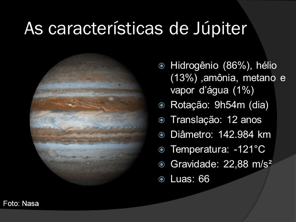 As características de Júpiter  Hidrogênio (86%), hélio (13%),amônia, metano e vapor d'água (1%)  Rotação: 9h54m (dia)  Translação: 12 anos  Diâmetro: 142.984 km  Temperatura: -121°C  Gravidade: 22,88 m/s²  Luas: 66 Foto: Nasa