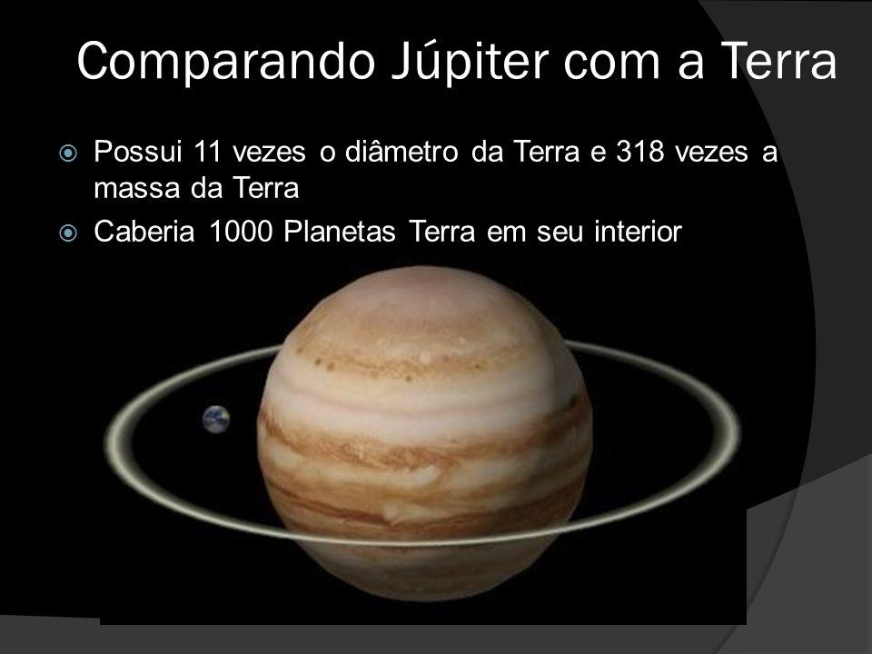 Comparando Júpiter com a Terra  Possui 11 vezes o diâmetro da Terra e 318 vezes a massa da Terra  Caberia 1000 Planetas Terra em seu interior