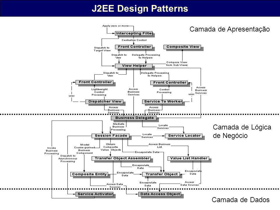 J2EE Design Patterns Camada de Apresentação Camada de Lógica de Negócio Camada de Dados