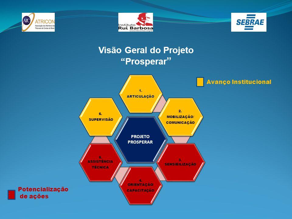 """Visão Geral do Projeto """"Prosperar """" PROJETO PROSPERAR 1. ARTICULAÇÃO 2. MOBILIZAÇÃO/ COMUNICAÇÃO 3. SENSIBILIZAÇÃO 4. ORIENTAÇÃO/ CAPACITAÇÃO 5. ASSIS"""