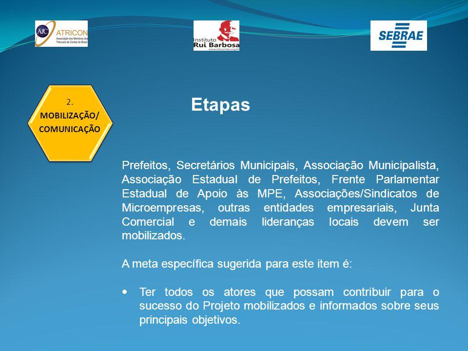 2. MOBILIZAÇÃO/ COMUNICAÇÃO Etapas Prefeitos, Secretários Municipais, Associação Municipalista, Associação Estadual de Prefeitos, Frente Parlamentar E