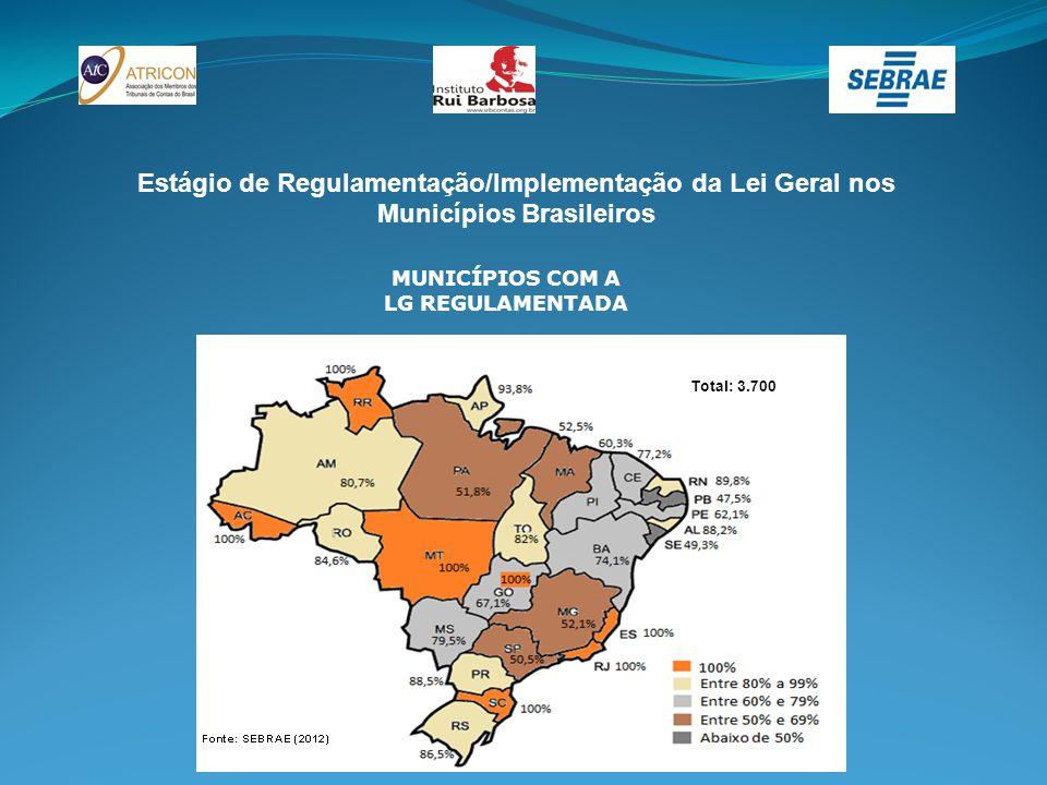 Estágio de Regulamentação/Implementação da Lei Geral nos Municípios Brasileiros MUNICÍPIOS COM A LG REGULAMENTADA Total: 3.700