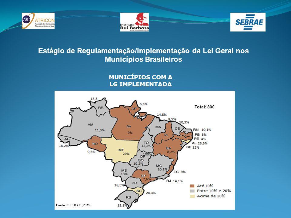 Estágio de Regulamentação/Implementação da Lei Geral nos Municípios Brasileiros MUNICÍPIOS COM A LG IMPLEMENTADA Total: 800