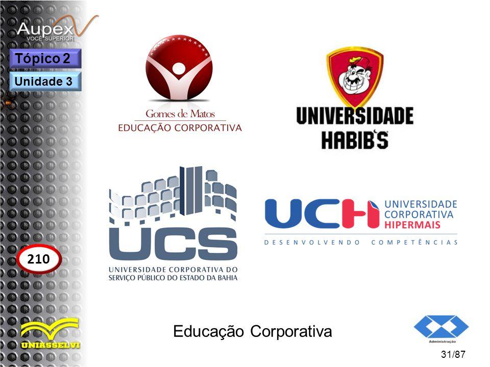 Educação Corporativa 31/87 Tópico 2 210 Unidade 3