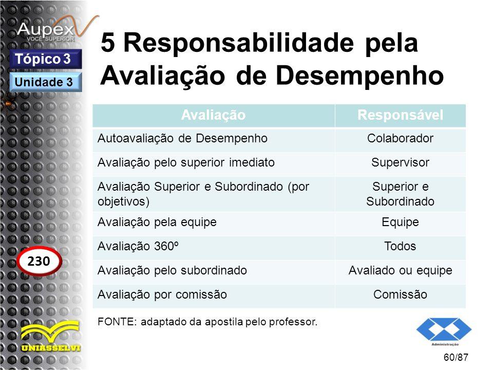 5 Responsabilidade pela Avaliação de Desempenho 60/87 Tópico 3 230 Unidade 3 AvaliaçãoResponsável Autoavaliação de DesempenhoColaborador Avaliação pel