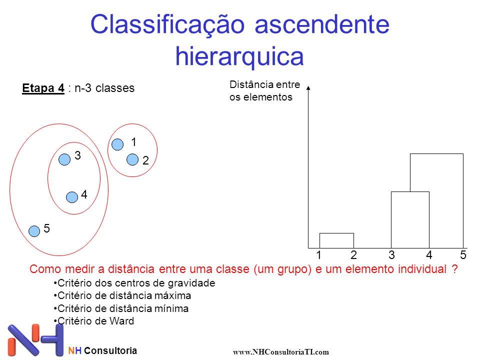 NH Consultoria www.NHConsultoriaTI.com Classificação ascendente hierarquica Etapa 4 : n-3 classes 1 2 3 4 5 Distância entre os elementos 12345 Como medir a distância entre uma classe (um grupo) e um elemento individual .