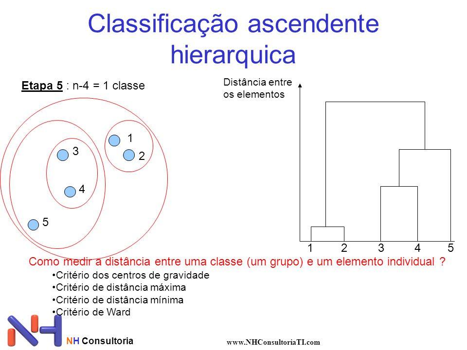 NH Consultoria www.NHConsultoriaTI.com Classificação ascendente hierarquica Etapa 5 : n-4 = 1 classe 1 2 3 4 5 Distância entre os elementos 12345 Como medir a distância entre uma classe (um grupo) e um elemento individual .