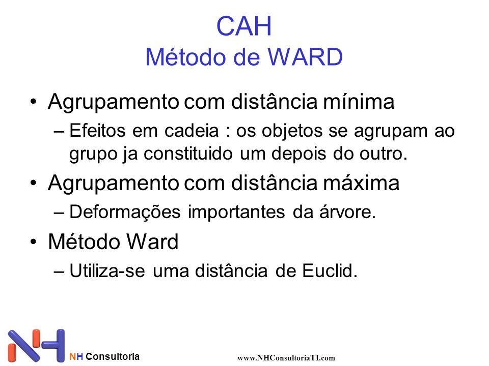 NH Consultoria www.NHConsultoriaTI.com CAH Método de WARD Agrupamento com distância mínima –Efeitos em cadeia : os objetos se agrupam ao grupo ja constituido um depois do outro.
