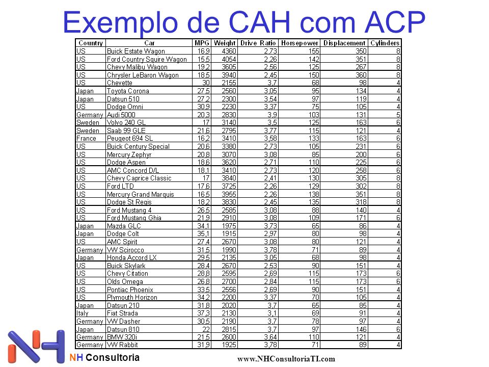 NH Consultoria www.NHConsultoriaTI.com Exemplo de CAH com ACP