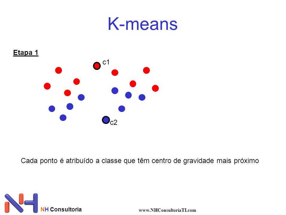NH Consultoria www.NHConsultoriaTI.com K-means Etapa 1 Cada ponto é atribuído a classe que têm centro de gravidade mais próximo c1 c2