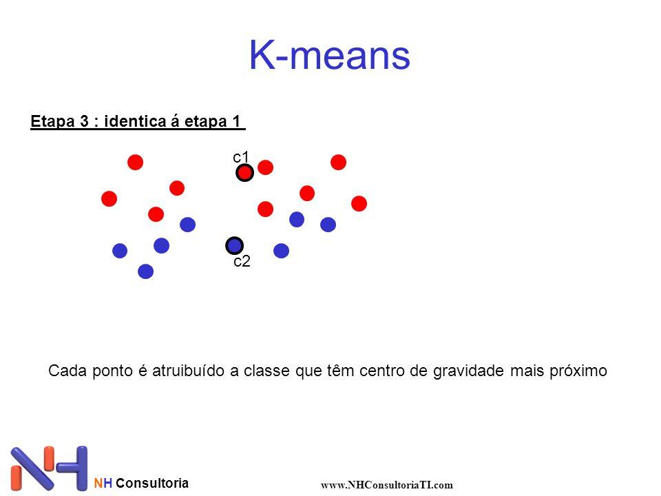 NH Consultoria www.NHConsultoriaTI.com K-means Etapa 3 : identica á etapa 1 c1 c2 Cada ponto é atruibuído a classe que têm centro de gravidade mais próximo
