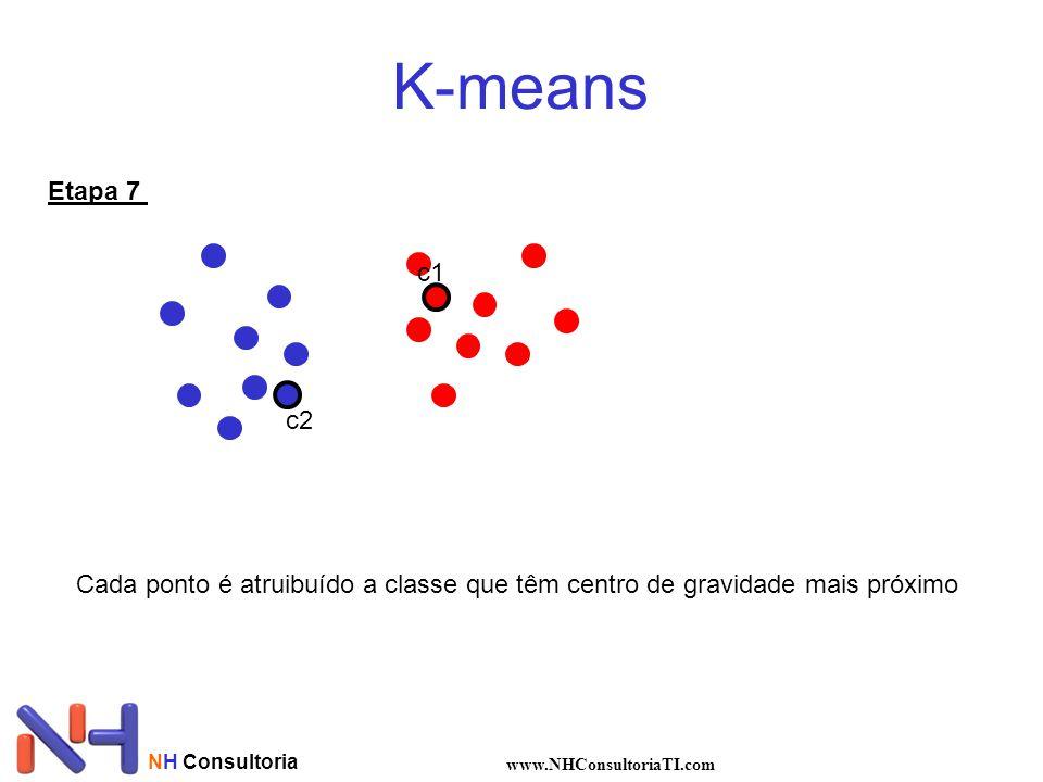 NH Consultoria www.NHConsultoriaTI.com K-means Etapa 7 c1 c2 Cada ponto é atruibuído a classe que têm centro de gravidade mais próximo