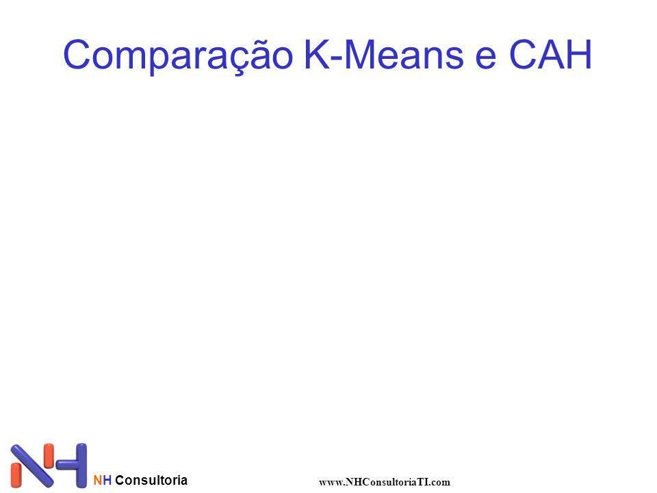 NH Consultoria www.NHConsultoriaTI.com Comparação K-Means e CAH