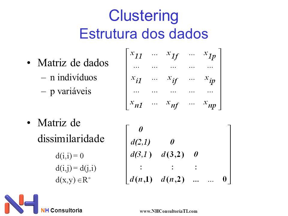 NH Consultoria www.NHConsultoriaTI.com K-means Etapa 5 : identica á etapa 1 c1 c2 Cada ponto é atruibuído a classe que têm centro de gravidade mais próximo