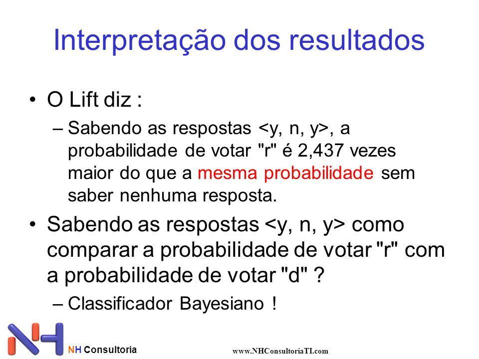 NH Consultoria www.NHConsultoriaTI.com Interpretação dos resultados O Lift diz : –Sabendo as respostas, a probabilidade de votar r é 2,437 vezes maior do que a mesma probabilidade sem saber nenhuma resposta.
