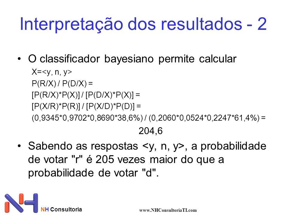 NH Consultoria www.NHConsultoriaTI.com Interpretação dos resultados - 2 O classificador bayesiano permite calcular X= P(R/X) / P(D/X) = [P(R/X)*P(X)] / [P(D/X)*P(X)] = [P(X/R)*P(R)] / [P(X/D)*P(D)] = (0,9345*0,9702*0,8690*38,6%) / (0,2060*0,0524*0,2247*61,4%) = 204,6 Sabendo as respostas, a probabilidade de votar r é 205 vezes maior do que a probabilidade de votar d .