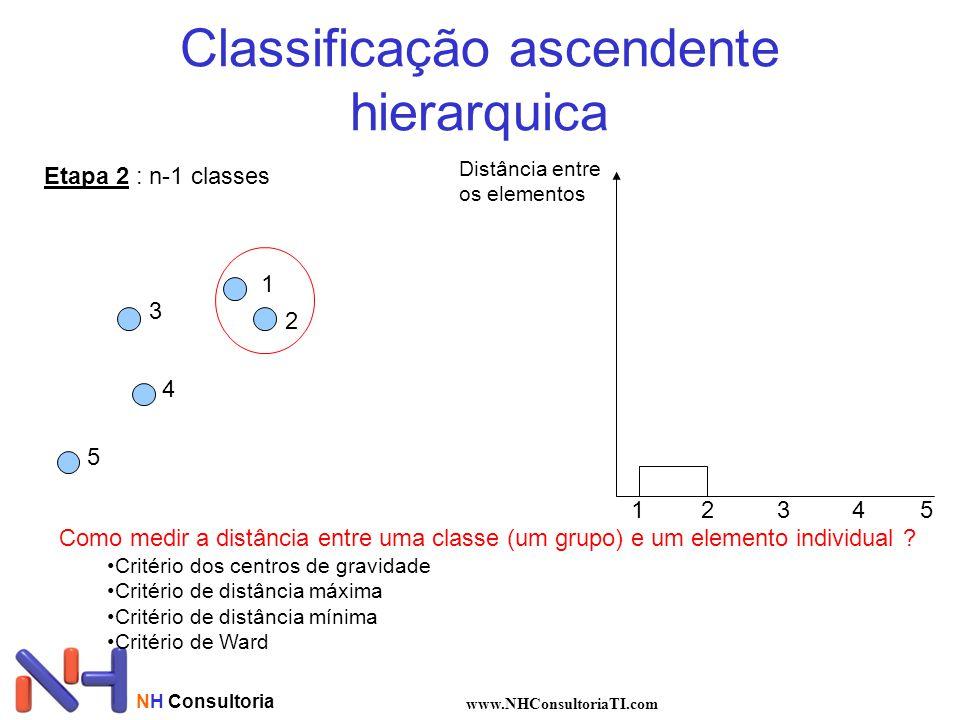 NH Consultoria www.NHConsultoriaTI.com Classificação ascendente hierarquica Etapa 2 : n-1 classes 1 2 3 4 5 Distância entre os elementos 12345 Como medir a distância entre uma classe (um grupo) e um elemento individual .