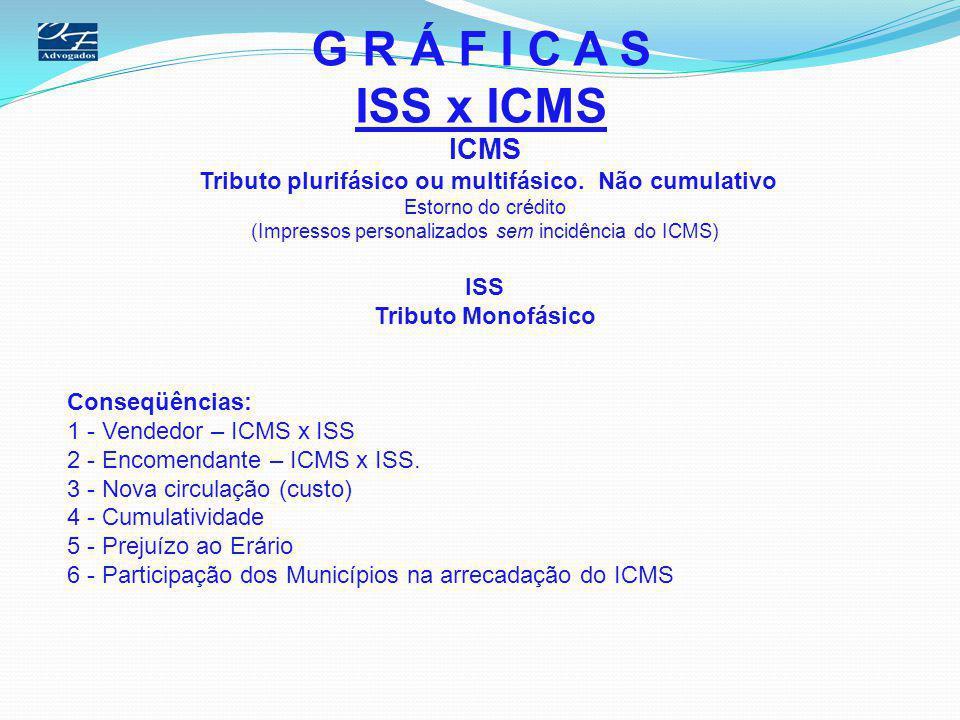 G R Á F I C A S ISS x ICMS ICMS Tributo plurifásico ou multifásico. Não cumulativo Estorno do crédito (Impressos personalizados sem incidência do ICMS