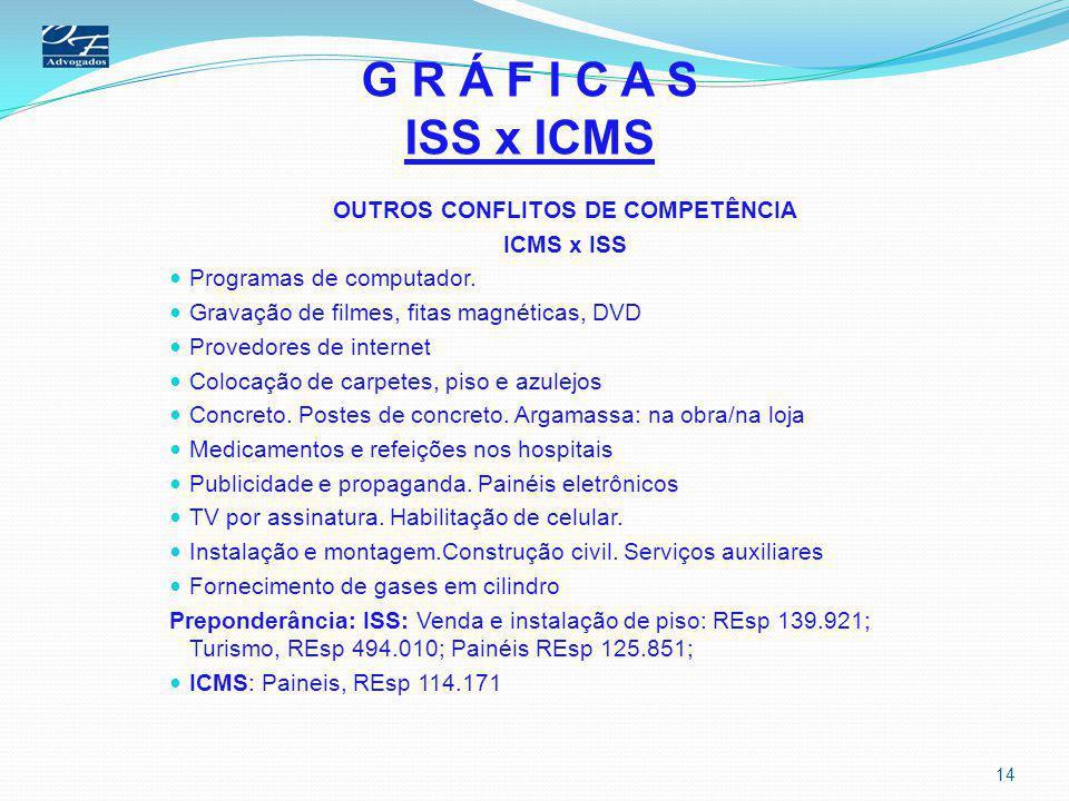 G R Á F I C A S ISS x ICMS OUTROS CONFLITOS DE COMPETÊNCIA ICMS x ISS Programas de computador. Gravação de filmes, fitas magnéticas, DVD Provedores de