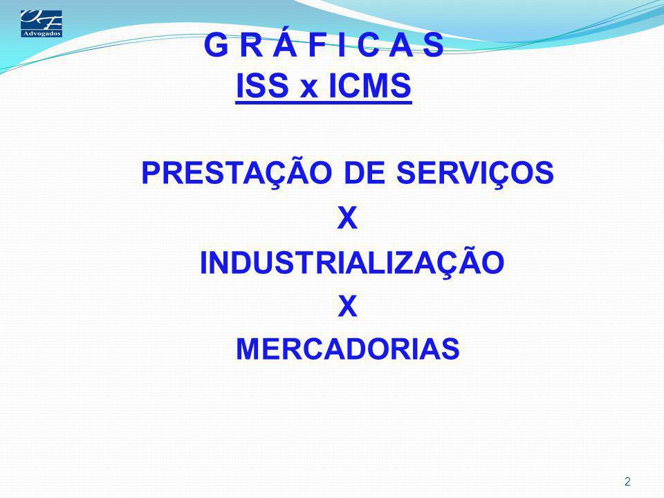 G R Á F I C A S ISS x ICMS ICMS Tributo plurifásico ou multifásico.