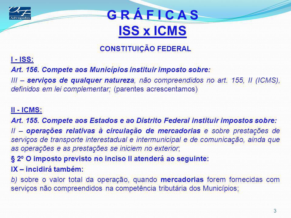 G R Á F I C A S ISS x ICMS CONSTITUIÇÃO FEDERAL I - ISS: Art. 156. Compete aos Municípios instituir imposto sobre: III – serviços de qualquer natureza