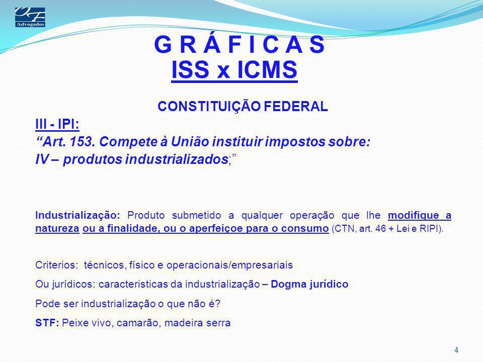 """G R Á F I C A S ISS x ICMS CONSTITUIÇÃO FEDERAL III - IPI: """"Art. 153. Compete à União instituir impostos sobre: IV – produtos industrializados;"""" Indus"""