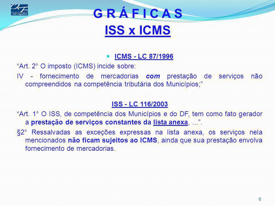 """G R Á F I C A S ISS x ICMS ICMS - LC 87/1996 """"Art. 2° O imposto (ICMS) incide sobre: IV - fornecimento de mercadorias com prestação de serviços não co"""