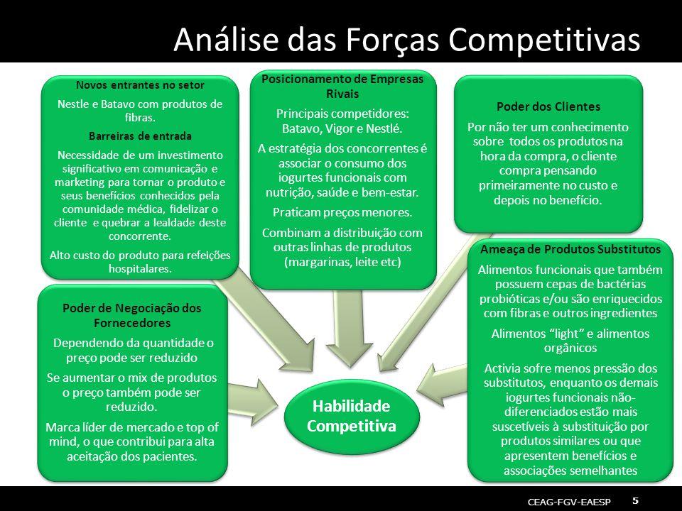 CEAG-FGV-EAESP Gestão de Operações 5 Análise das Forças Competitivas Habilidade Competitiva Poder de Negociação dos Fornecedores Dependendo da quantid