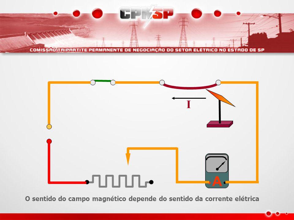 A I O sentido do campo magnético depende do sentido da corrente elétrica