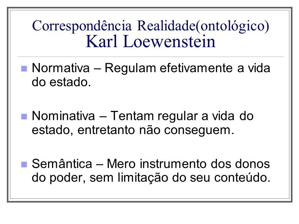 Correspondência Realidade(ontológico) Karl Loewenstein Normativa – Regulam efetivamente a vida do estado. Nominativa – Tentam regular a vida do estado