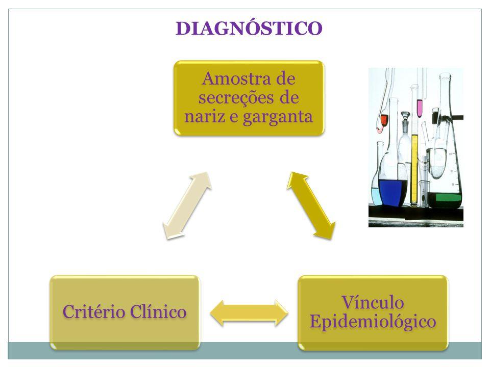 Amostra de secreções de nariz e garganta Vínculo Epidemiológico Critério Clínico DIAGNÓSTICO