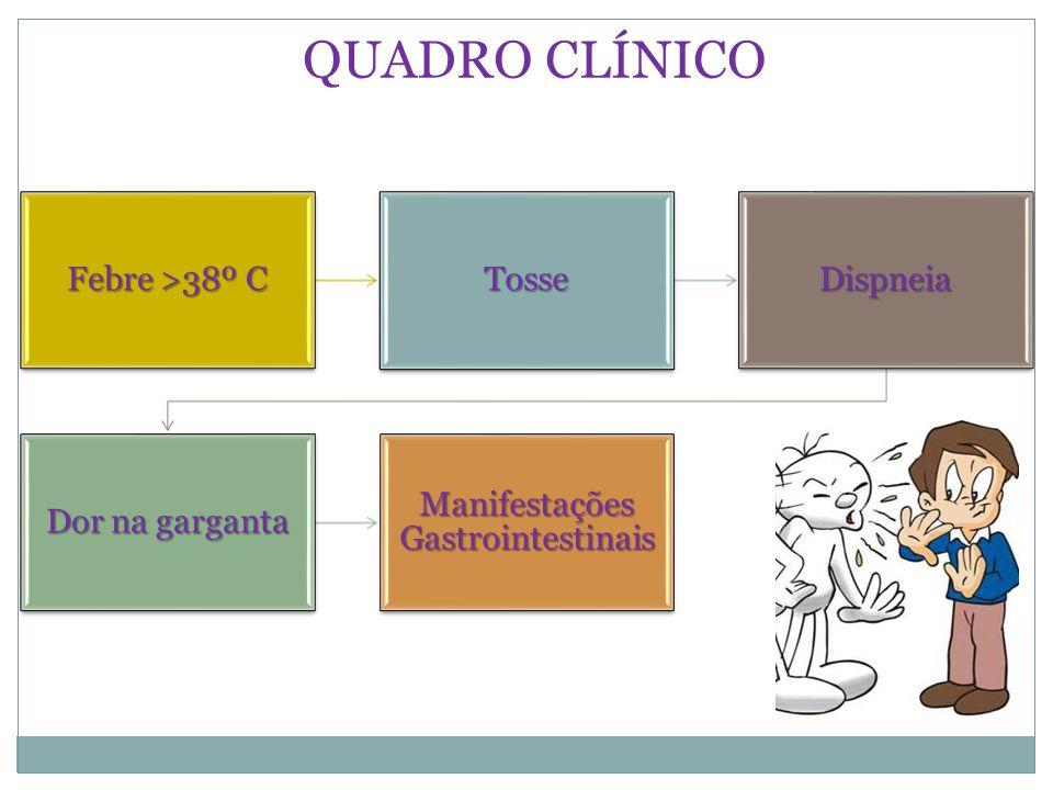 Febre >38º C TosseDispneia Dor na garganta Manifestações Gastrointestinai s QUADRO CLÍNICO