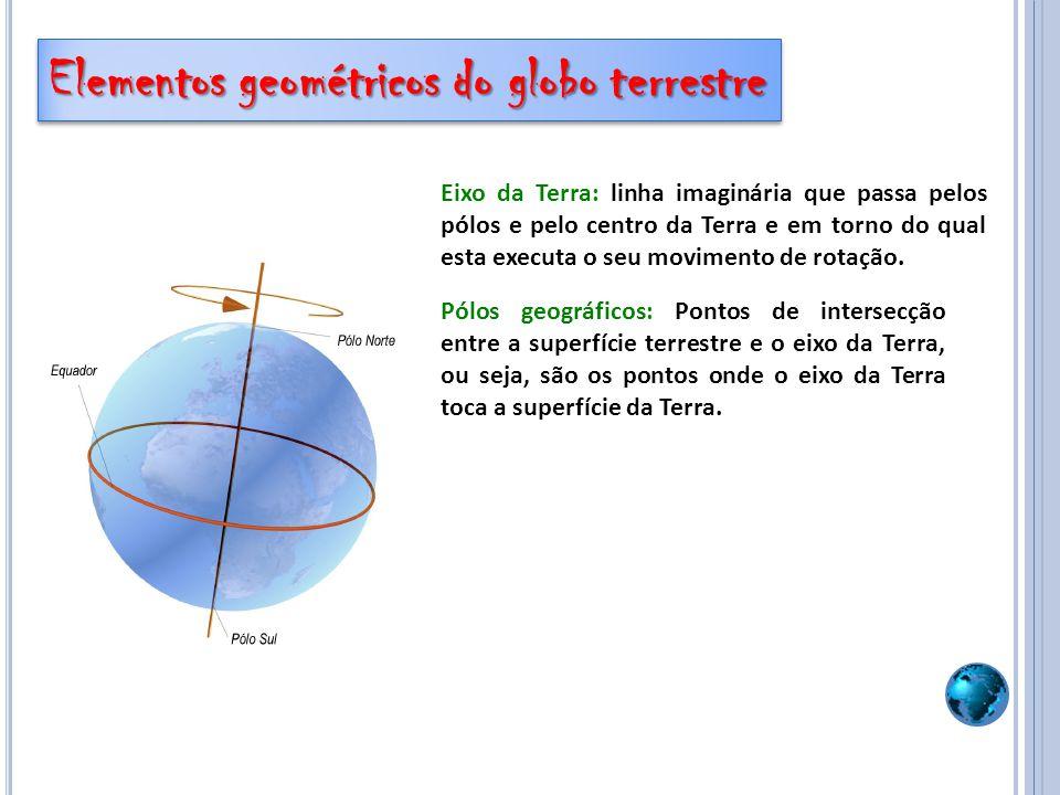 Eixo da Terra: linha imaginária que passa pelos pólos e pelo centro da Terra e em torno do qual esta executa o seu movimento de rotação. Pólos geográf