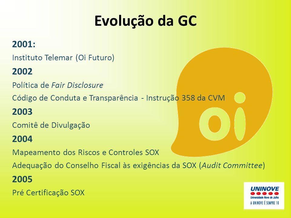 Evolução da GC 2001: Instituto Telemar (Oi Futuro) 2002 Política de Fair Disclosure Código de Conduta e Transparência - Instrução 358 da CVM 2003 Comi