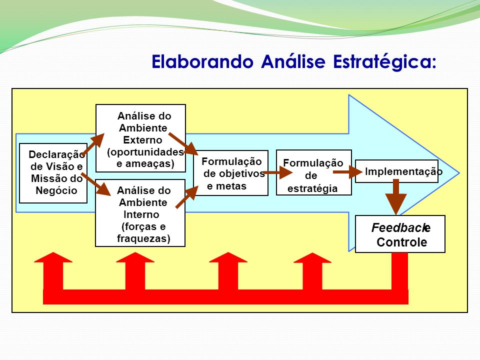 Elaborando Análise Estratégica: Declaração de Visão e Missão do Negócio Análise do Ambiente Externo (oportunidades e ameaças) Formulação de objetivos