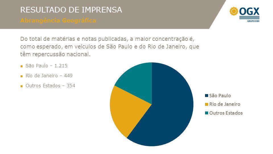 RESULTADO DE IMPRENSA Abrangência Geográfica Do total de matérias e notas publicadas, a maior concentração é, como esperado, em veículos de São Paulo e do Rio de Janeiro, que têm repercussão nacional.