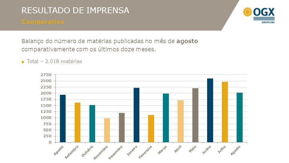 RESULTADO DE IMPRENSA Principais Veículos Jornais: Upstream, Valor Econômico, O Globo, Brasil Econômico e DCI, entre outros.