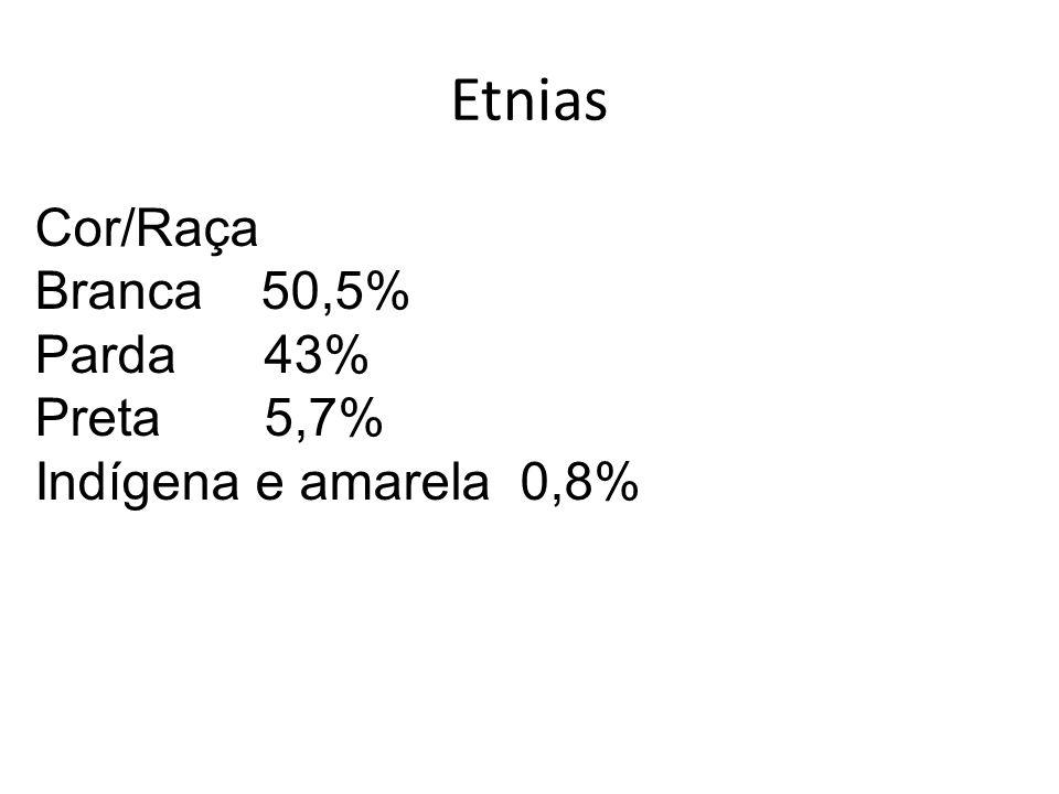 Etnias Cor/Raça Branca 50,5% Parda 43% Preta 5,7% Indígena e amarela 0,8%