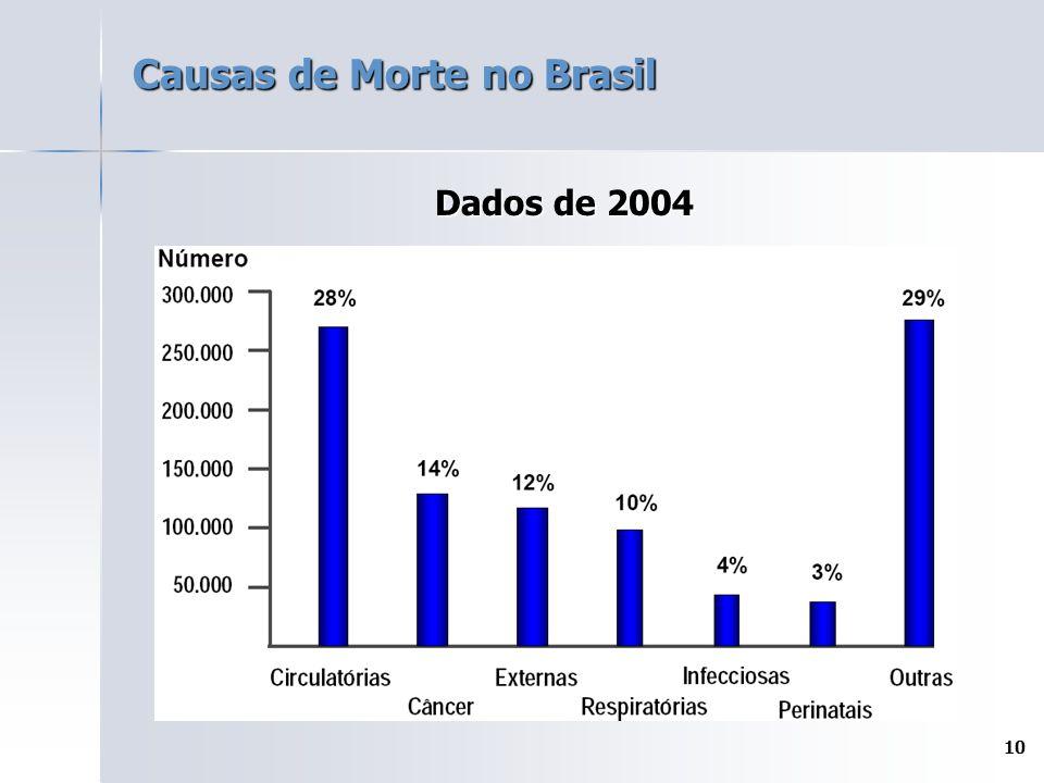 10 Causas de Morte no Brasil Dados de 2004