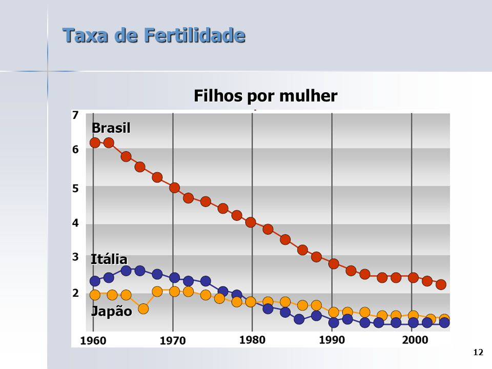 12 Taxa de Fertilidade Filhos por mulher