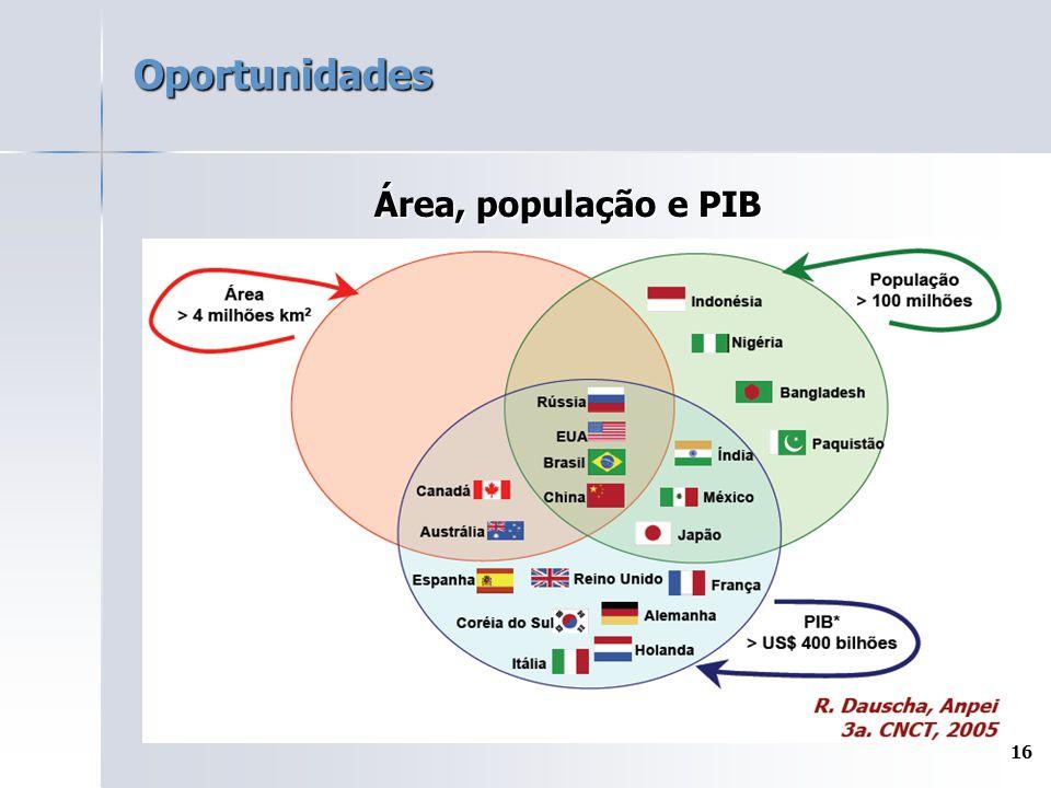 16 Oportunidades Área, população e PIB
