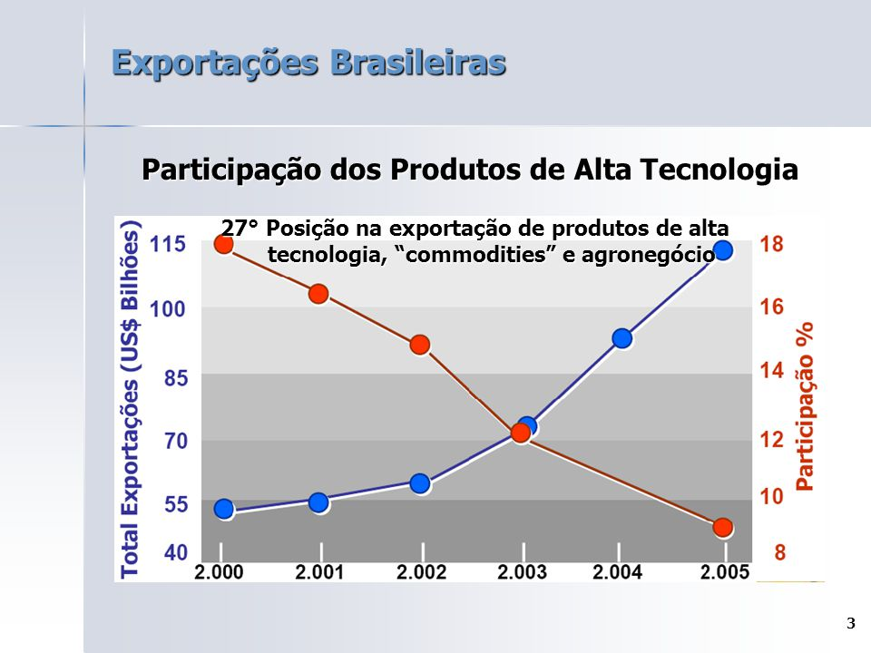 """3 Exportações Brasileiras Participação dos Produtos de Alta Tecnologia 27° Posição na exportação de produtos de alta tecnologia, """"commodities"""" e agron"""
