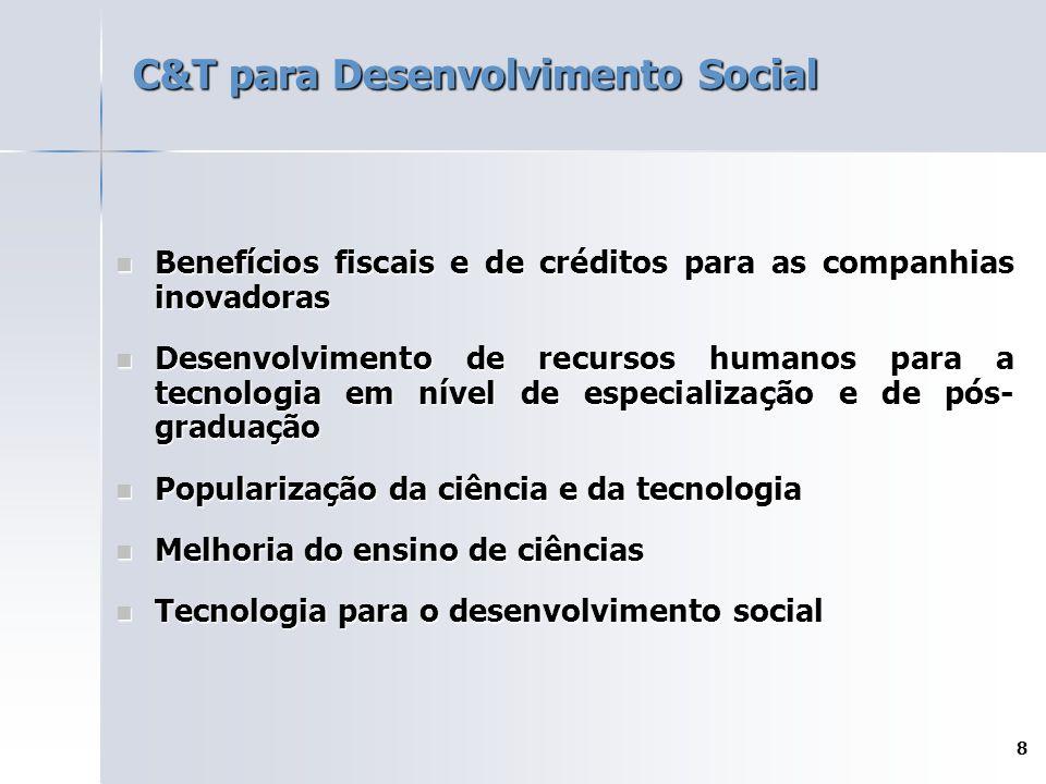 8 C&T para Desenvolvimento Social Benefícios fiscais e de créditos para as companhias inovadoras Benefícios fiscais e de créditos para as companhias inovadoras Desenvolvimento de recursos humanos para a tecnologia em nível de especialização e de pós- graduação Desenvolvimento de recursos humanos para a tecnologia em nível de especialização e de pós- graduação Popularização da ciência e da tecnologia Popularização da ciência e da tecnologia Melhoria do ensino de ciências Melhoria do ensino de ciências Tecnologia para o desenvolvimento social Tecnologia para o desenvolvimento social