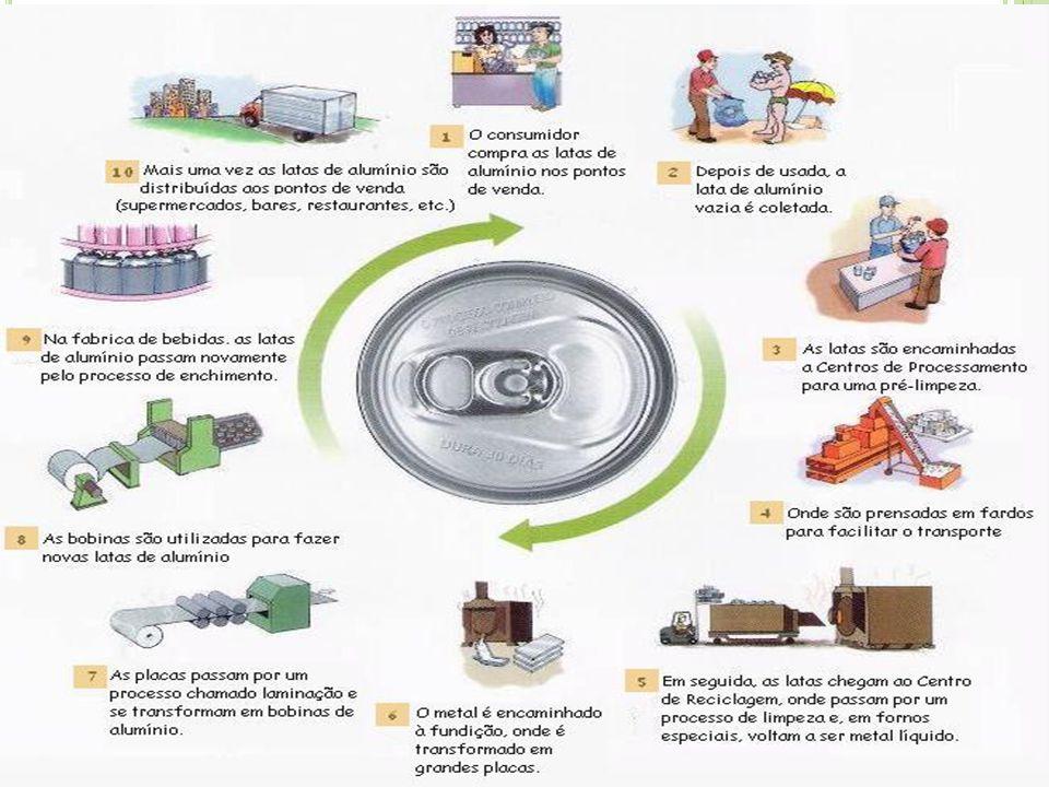 III – Geração de emprego e renda ŸŸComo melhorar as condições de vida das famílias que hoje tiram o sustento da catação do lixo.
