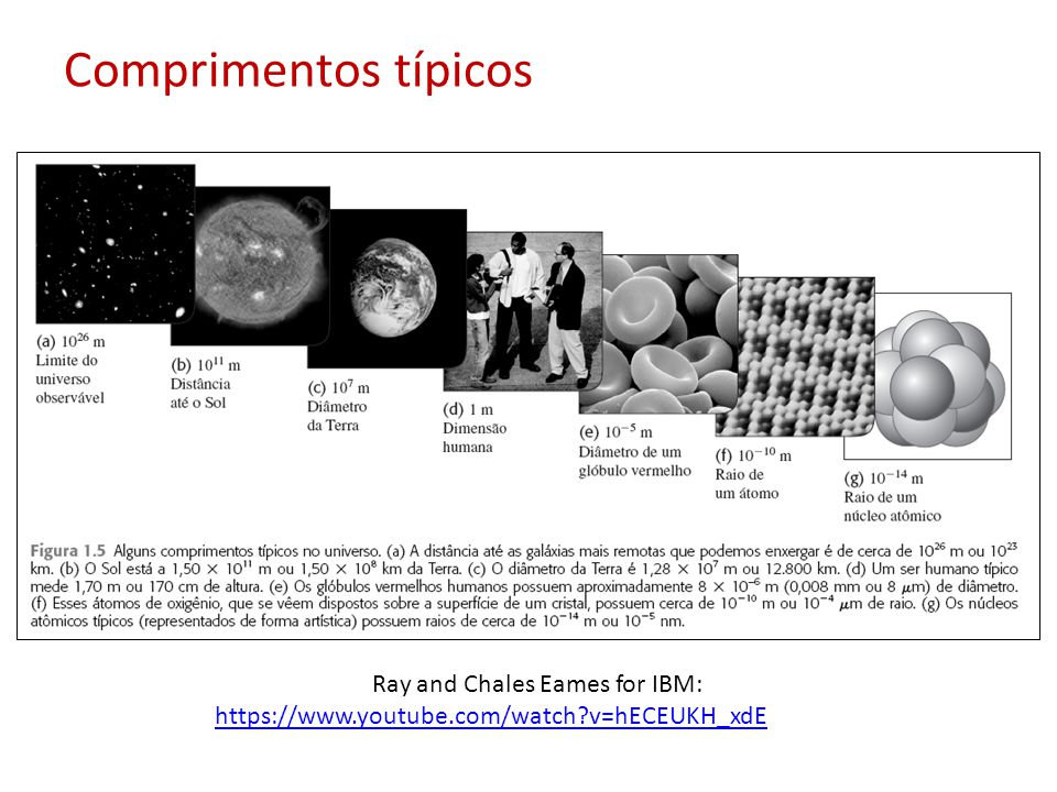 Comprimentos típicos Ray and Chales Eames for IBM: https://www.youtube.com/watch?v=hECEUKH_xdE