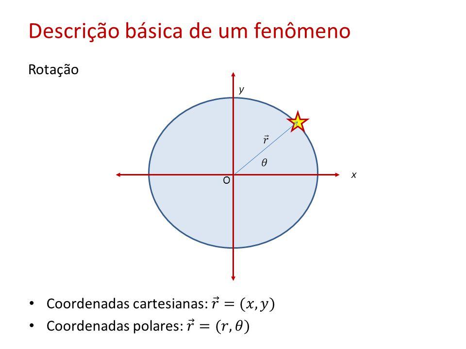 Descrição básica de um fenômeno Rotação O x y