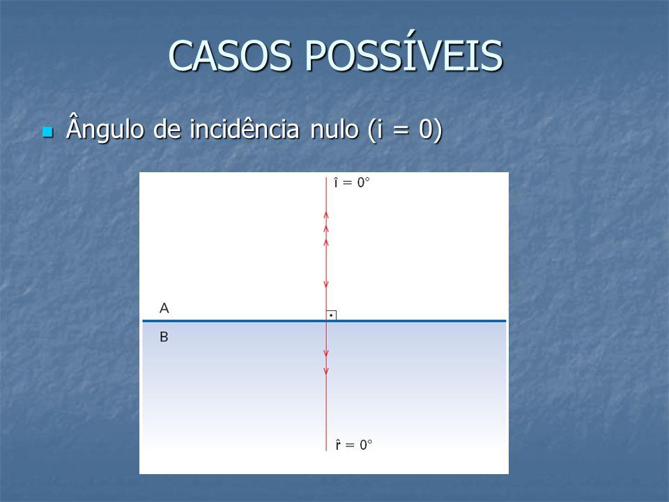 CASOS POSSÍVEIS Ângulo de incidência nulo (i = 0) Ângulo de incidência nulo (i = 0)