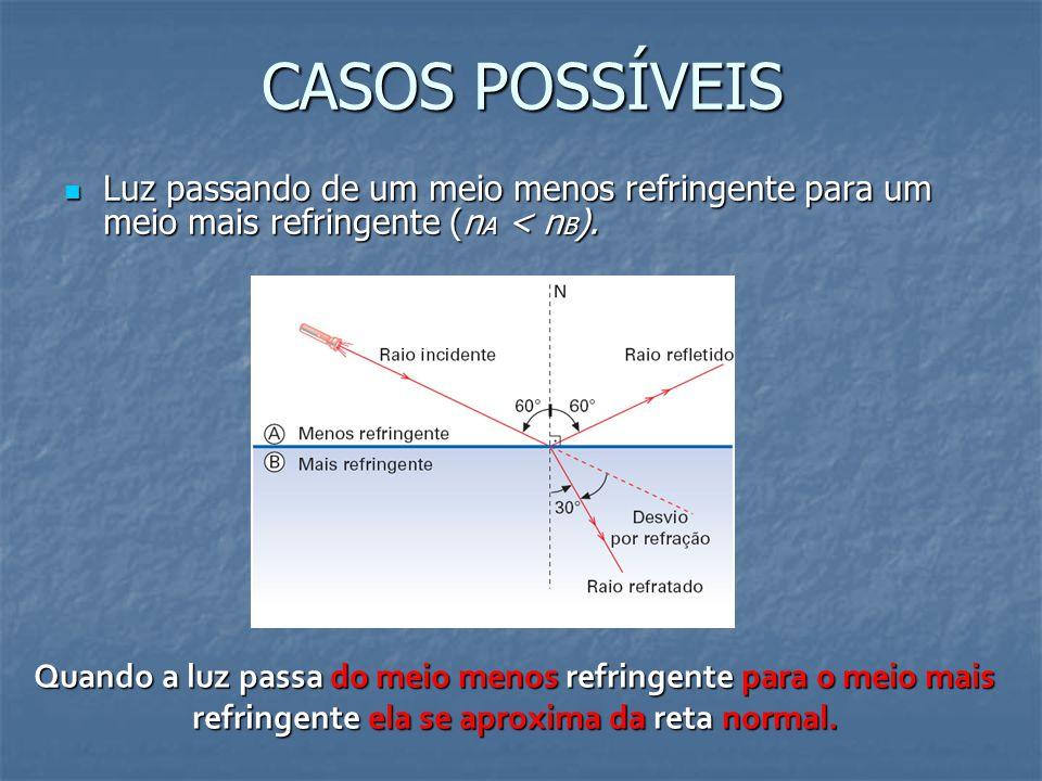 CASOS POSSÍVEIS Luz passando de um meio menos refringente para um meio mais refringente (n A < n B ). Luz passando de um meio menos refringente para u