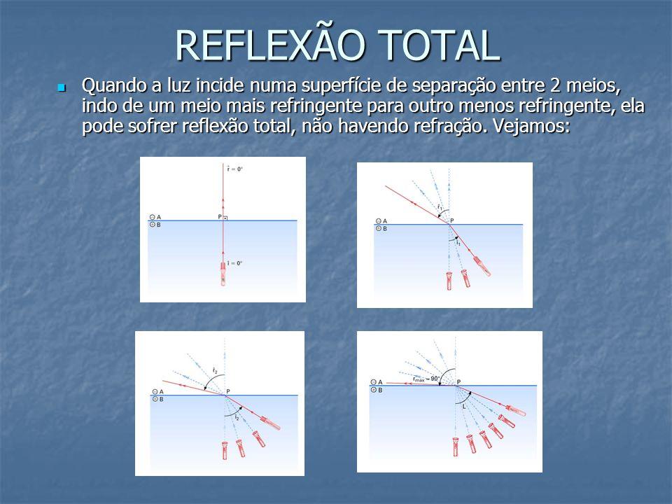 REFLEXÃO TOTAL Quando a luz incide numa superfície de separação entre 2 meios, indo de um meio mais refringente para outro menos refringente, ela pode